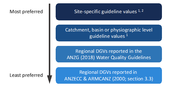 Preferred hierarchy of guideline values for physical and chemical stressors